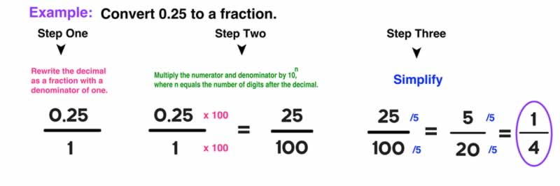 What Are the Things That You Should Know About the Conversion of Decimal to Fraction - example
